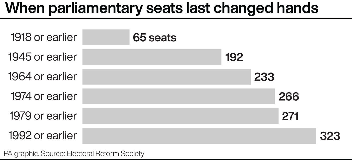 When parliamentary seats last changed hands