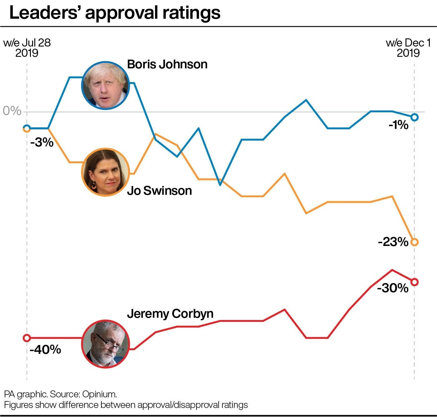 Leaders' approval ratings, July-December