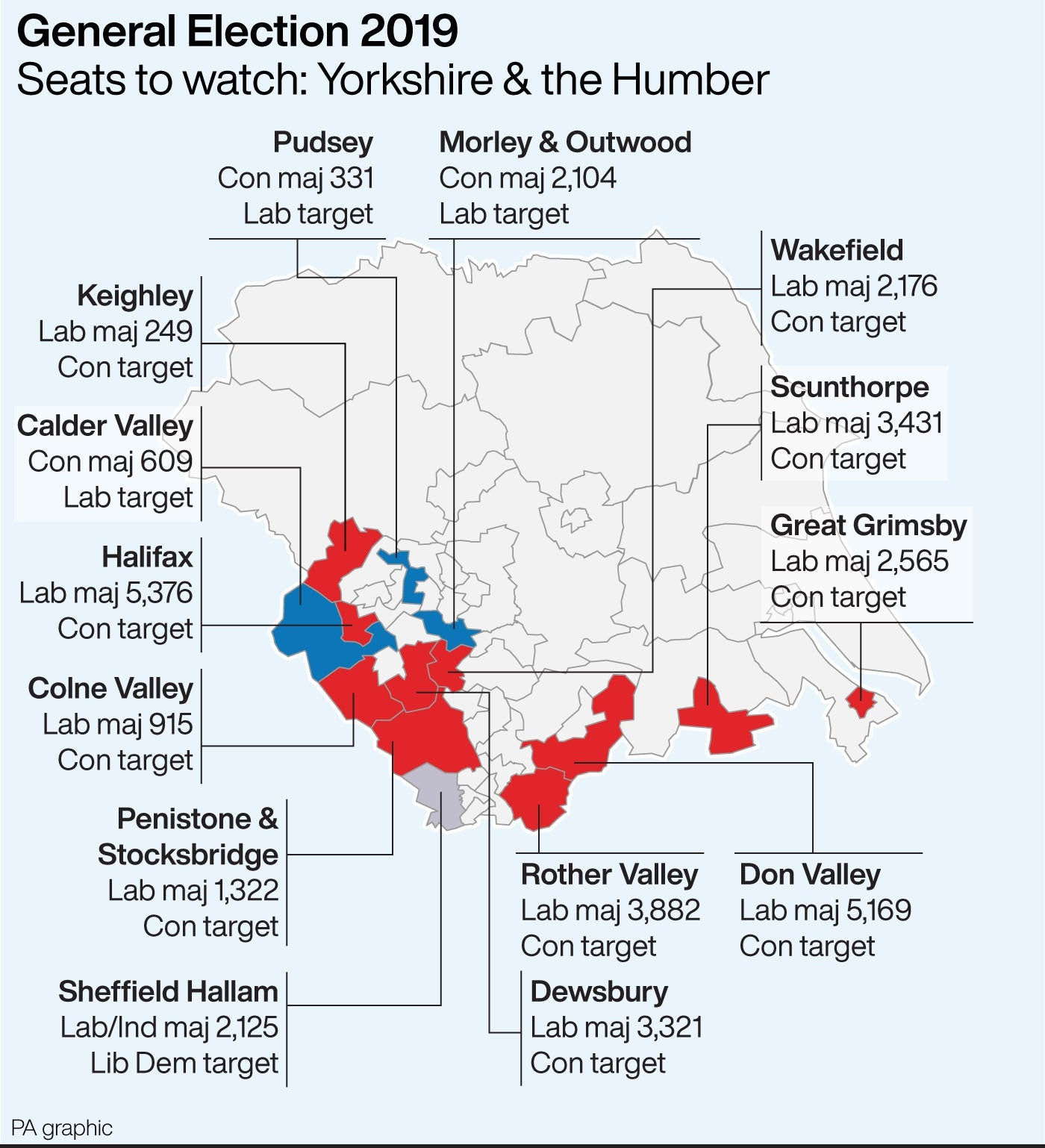 Seats to watch in Yorkshire