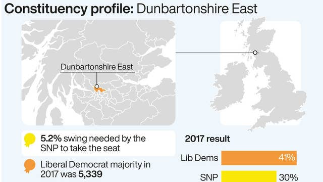 constituency profile dunbartonshire east.jpg?width=640&height=614&fit=bounds&format=pjpg&auto=webp&quality=70&crop=16:9,offset y0 - How Many Votes Needed To Get A Seat In Parliament