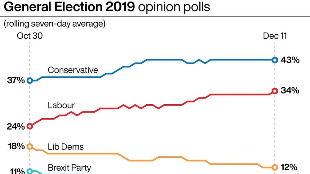 uk election polls 2020