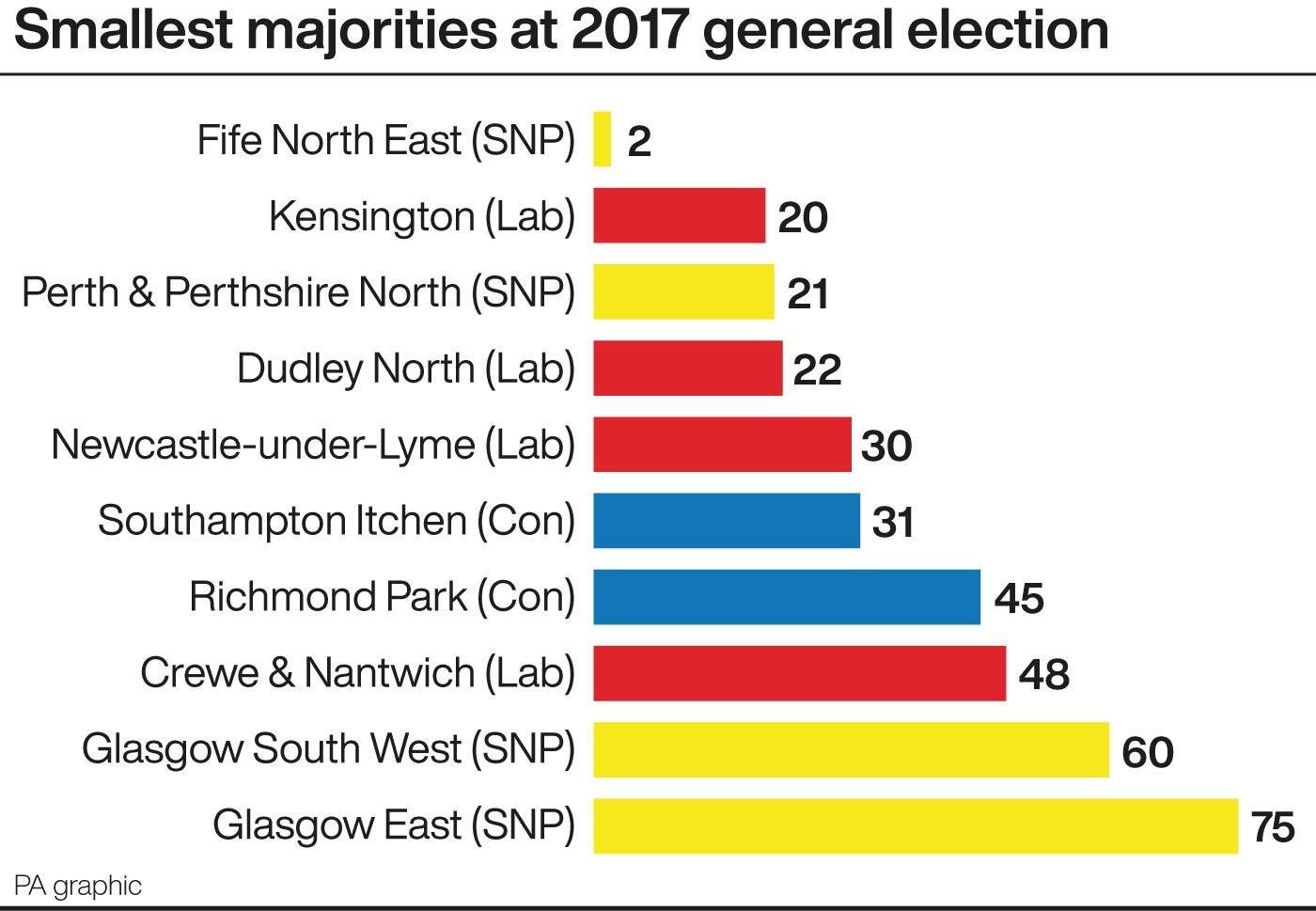 general-election-smallest-majorities.jpg