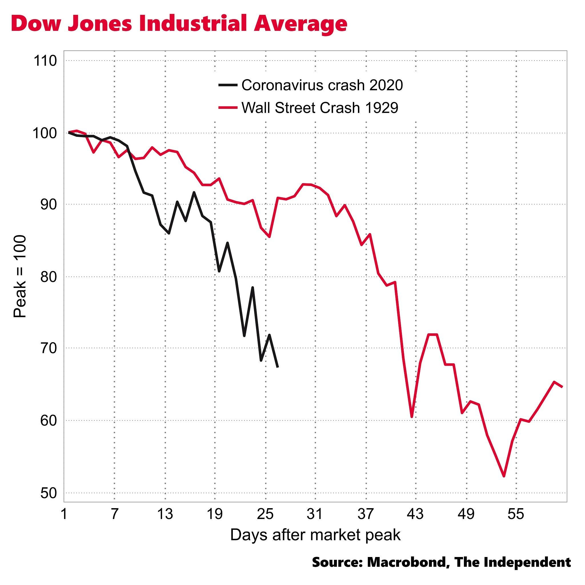 US Stock Market Falling Faster Than During The Wall Street