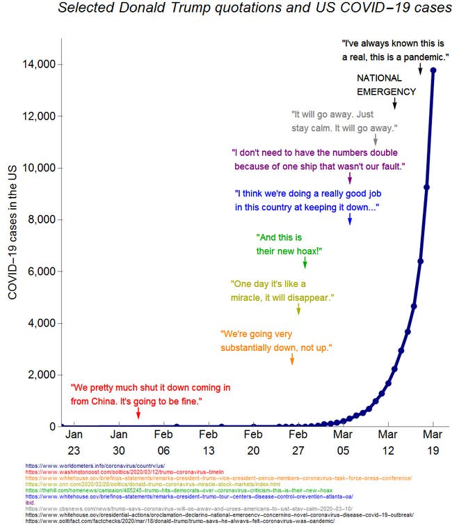 https://static.independent.co.uk/s3fs-public/thumbnails/image/2020/03/20/15/trump-reddit-coronavirus-statements.png?w660