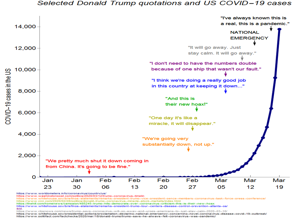 Trump S Quotes Mapped Onto A Coronavirus Graph Shows President Downplaying The Threat The Independent The Independent