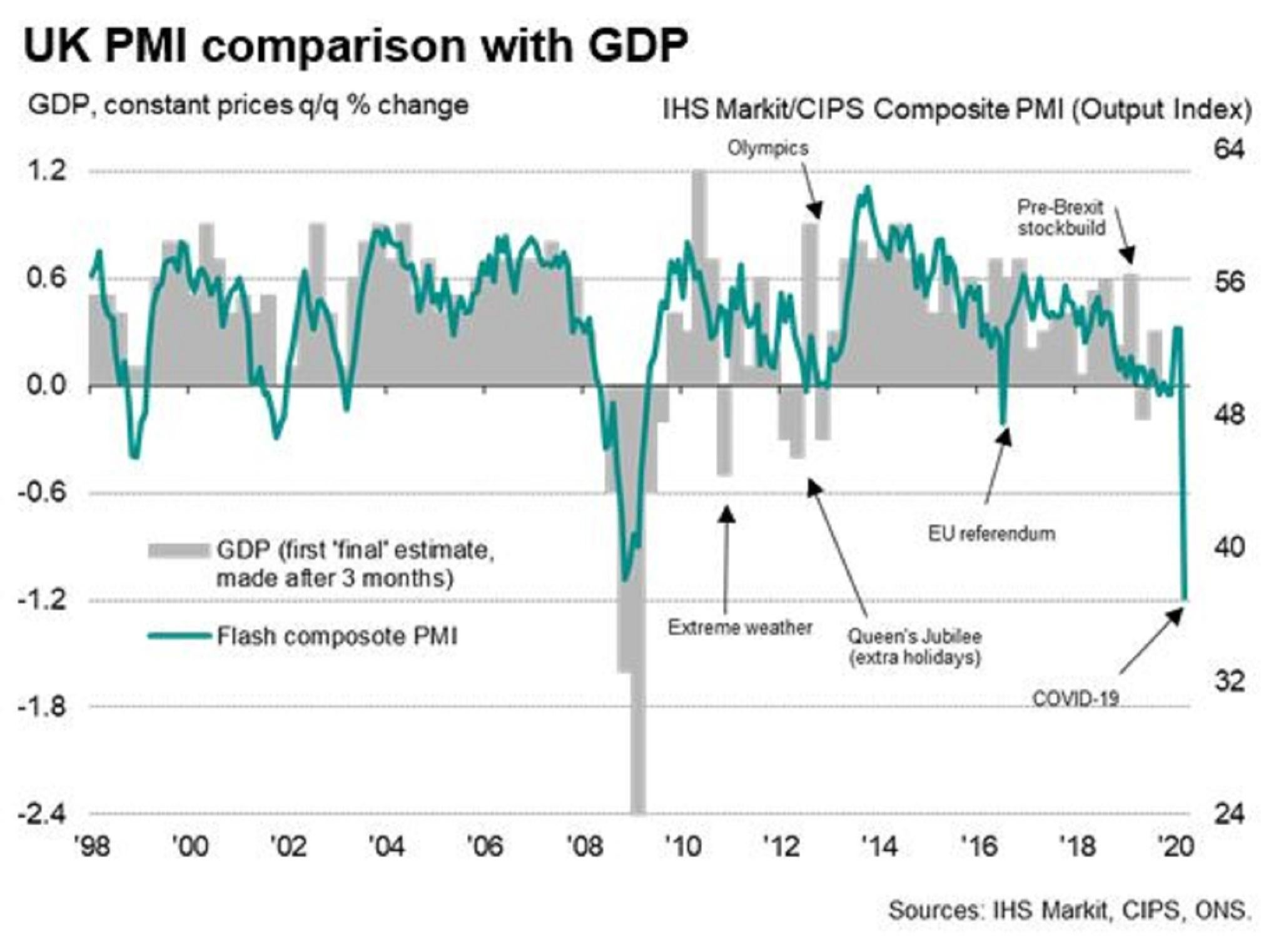 UK economy contracting faster than in 2008 financial crisis, new surveys show