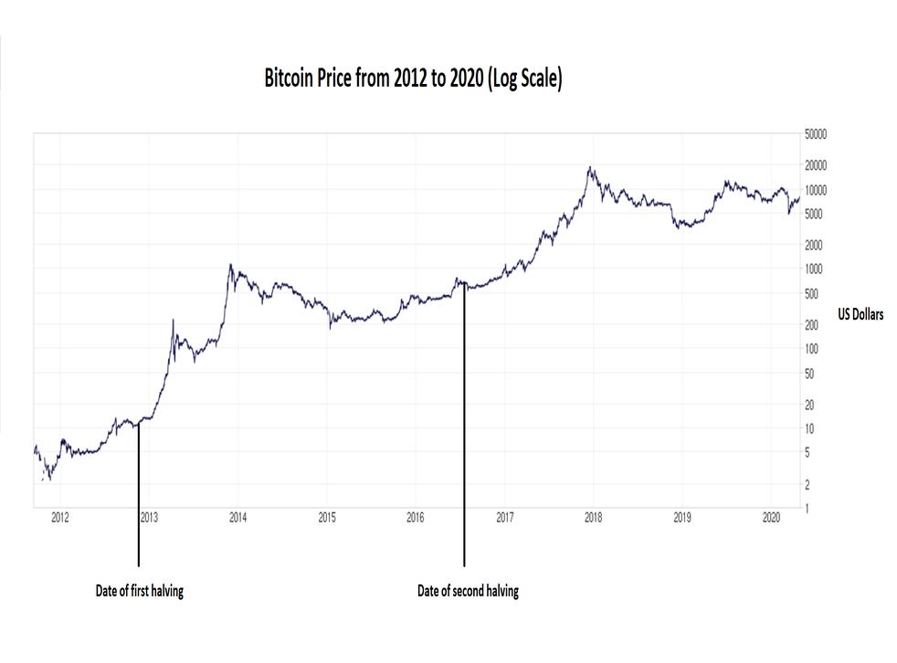 bitcoin charts uk)