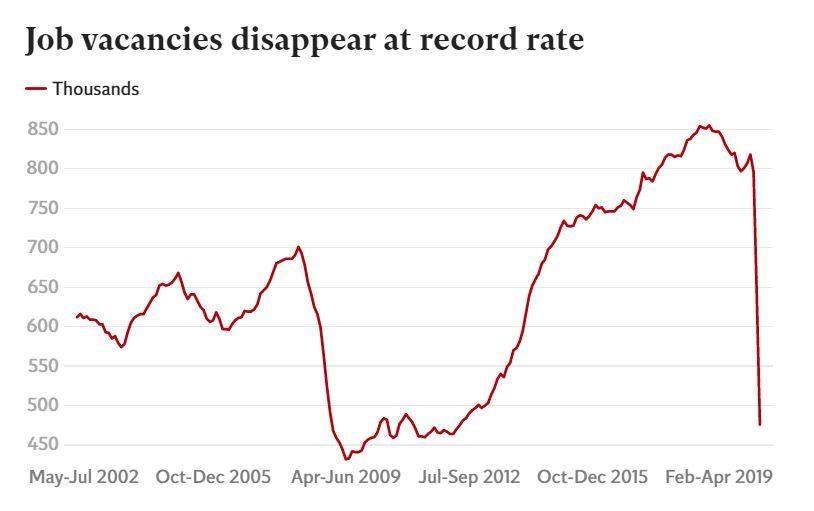 The story of the UK's coronavirus jobs crisis in six charts