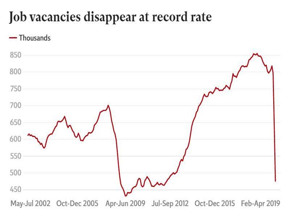 The claimant count more than doubled while vacancies dropped 60 per cent